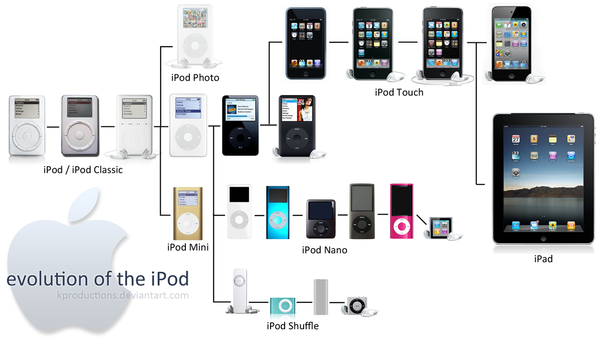 08-evolution-of-the-ipod
